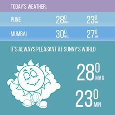 It's always pleasant at Sunny's World #SunnysWorld #Pune #Resort #Entertainment #Weather