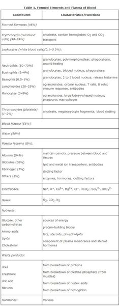 Components of Blood MCAT Pinterest Medical coding, Hematology - new coloring pages blood blood consists of plasma and formed elements