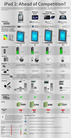 tablet vs tablet