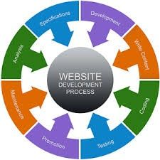 VMG believes in full transparency hence our complete web development process is derived from this objective. With close coordination with our clients , we provide continual feedback and suggestions to ensure success in enhancing our process. As your technical partner, we walk with you hand in hand and offer you the best flexible platform for your business to make it grow better and reach higher. Visit Here…