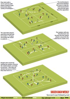 Learning To Play Football? Use These Great Tips! Do you want to become a standout on your football team? This article is here to discuss some great strategies and tips for taking a better approach to your Football Drills For Kids, Football Coaching Drills, Soccer Training Drills, Soccer Workouts, Baseball Training, Sport Football, Goalkeeper Training, Soccer Practice, Soccer Games
