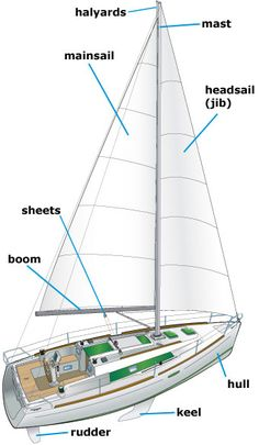 72b02981082f1120c5721151a99a8018 sailing yachts sailing ships sail boat diagram sailing in 2018 pinterest sailing, boat and