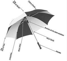 Cấu tạo của ô dù