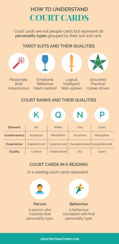 How to Understand Court Cards - Finding it difficult to grasp the meaning of court cards in your reading? They're not as difficult as you think. In this guide, I explain all about understanding court cards and give you essential tips for interpreting them in a reading. Plus, get my FREE Tarot Master Starter Kit to read like a pro!   Tarot Court Cards   Court Card Tips   Court Cards Cheat Sheet   Tarot Meanings   Tarot Tips #tarot #soultruthgateway