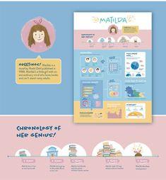 Matilda┋Book Infographic on Behance Design Social, Web Design, Book Design, Cv Inspiration, Graphic Design Inspiration, Graphic Design Resume, Graphic Design Posters, Book Infographic, Cv Curriculum Vitae
