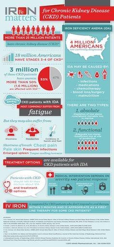 Chronic Kidney Disease CKD Anemia