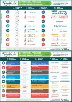 Infographie : quel réseau social pour quel type de marque par Harris Interactive   Offremedia