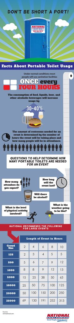 Portable Toilet Rental Infographic - good to think about for our outdoor wedding!