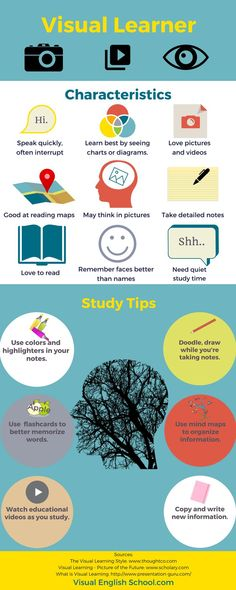 6 Fun and Easy Ways to Learn English Visually - Visual English School - Learn English with Short Films : Study tips for visual learners (from Visual English School) Visual Learning Strategies, Learning Goals, Learning Styles, English Study, Learn English, English Fun, Sight Words, Thinking In Pictures, Educational Websites For Kids