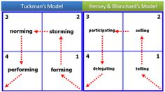 Hersey-Blanchard Situational Leadership Model | - performing model& Hersey-Blanchard's Situational Leadership Model ...