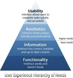 Are You Meeting the User Experience Hierarchy of Needs. usability. Aesthetics. information. Functionality.. The UX Blog podcast is also available on iTunes.