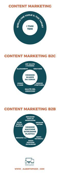 -- CONTENT MARKETING B2B PER PRODOTTI COMPLICATI -- Su internet funziona così: per convincere qualcuno a comprare il tuo prodotto, non vendere il tuo prodotto. Parla invece di ciò che il tuo target ha bisogno di sapere, nel contesto del tuo prodotto. Digital Strategy, Ecommerce, Target, Internet, Chart, App, Marketing, Apps, E Commerce