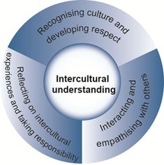 General Capabilities: Intercultural understanding: Organising elements