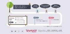 Yahoo! JAPAN、インターネット広告の歴史を振り返る動くインフォグラフィックを公開 1