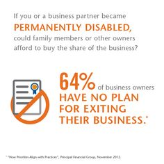 64% of business owners HAVE NO PLAN for exiting their business.  #Infostat from @ThePrincipal