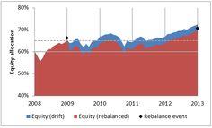 Rebalancing your portfolio (Vanguard)