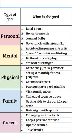 Bullet Journal Ideas Pages, Journal Prompts, Journals, Self Development, Personal Development, Vision Board Template, Goals Template, Vie Motivation, Goal Board