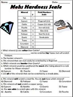 Mohs Hardness Scale Activity from Teaching Princess from