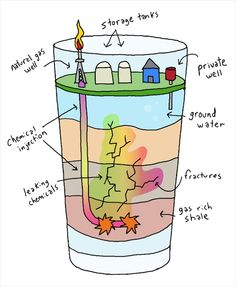 What the frack is in your water?
