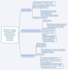 mind map download mind maps and nelson mandela on pinterest provisional government downfall essay plan