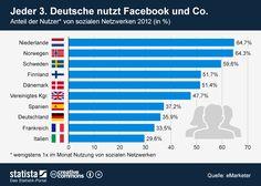 Jeder 3. Deutsche nutzt Facebook und Co. http://de.statista.com/themen/138/facebook/infografik/1094/anteil-der-nutzervon-sozialen-netzwerken-2012/