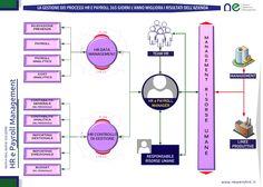 HR e Payroll Management
