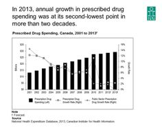 In 2013, annual growth in prescribed drug spending was at its second-lowest point in more than two decades. See the Canadian Institute for Health Information report, Prescribed Drug Spending in Canada, 2012: A Focus on Public Drug Programs.