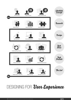 UX process. Nice diagram! Gotta love the last step: designer gets girl! (from 1sixty.com)