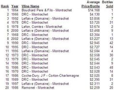 20 most expensive white burgundy wines sold in 2006