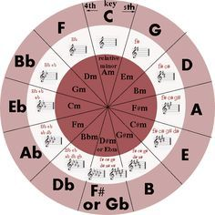 Circle of Fifths great chart and awesome explanatory video for beginning adults.