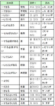 助動詞一覧表、ハングルと読み Korean Language, Japanese Language, Seoul, Life Hacks, Study, Learning, Film, Languages, Learning Japanese