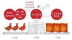 食品產業上中下游  #StockFeel #Convenient_store #food_processing #超商 #食品