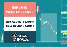 #EUR/USD Price Breakout. Buy above : 1.10349 Sell below : 1.09460 #wetalktrade #Forex #trading #Forexsignals