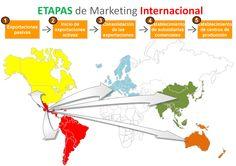Etapas del marketing internacional
