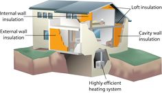 Many of us must not be aware what is Wall insulation and how it helps us.  Let me explain it to you in the simplest of forms. This type of insulation is mostly done to reduce the level of heat in your house and keep it safe especially during summers when the temperatures increase.  Do you wish to get the process of Wall insulation done for your homes? Try getting in touch with No Gap Insulation and get your homes insulated today and remain safe from these extreme weathers.