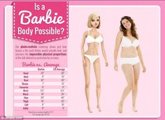 Comparison: if Barbie's physical measurements were given to a real woman she'd only have room for half a liver and a few inches of intestine in her body. Interesting article.