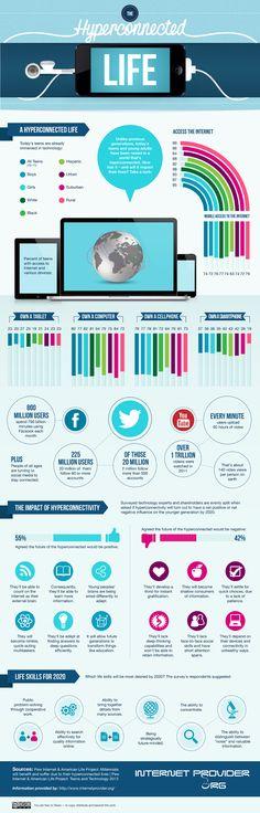Vidas hiperconectadas #infografia #infographic #socialmedia