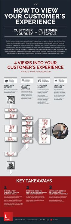 How to View your Customer's Experience: Customer Journey Mapping vs. Customer Lifecycle [Infographic] - Lenati. If you like UX, design, or design thinking, check out theuxblog.com