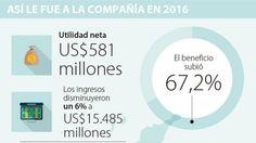 Ignacio Gómez Escobar / Consultor Retail / Investigador: Ingresos de Cencosud en Colombia crecieron 4,7% durante el año pasado
