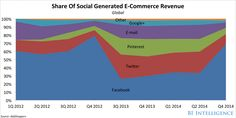 The top 500 retailers earned $3.3 billion from social shopping in 2014, up 26% over 2013, while the overall e-commerce market grew by 16%.