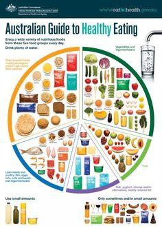 nutrition guidelines - Google zoeken