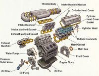 Engine Parts (Exploded View) ~ Electrical Engineering World | Auto on inside car handle, inside car vocabulary english, inside car seat,