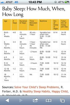 Your Baby's Sleep Cheat Sheet Sleep chart by age ----great baby sleep schedule information including detail on of day naps, daytime nap duration, and bedtime. Total sleep lines up with new guidelines from National Sleep Foundation. Baby Schlafplan, Baby Kind, Baby Boys, Newborn Baby Care, Diy Baby, Baby Sleep Schedule, Baby Shot Schedule, Sleeping Schedule For Baby, Baby Feeding Schedule