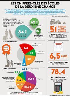 http://www.actualite-de-la-formation.fr/rubriques/Infographies/les-chiffres-cles-des-ecoles-de-la-deuxieme-chance.html