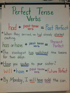 Perfect Tense Verbs Anchor Chart