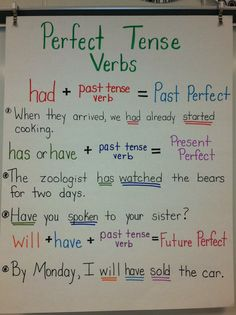 Perfect Tense Verbs Anchor Chart
