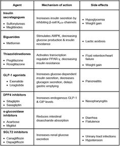 Sulfonylureas (glyburide, glipizide, glimepiride) and meglitinides (nateglinide, repaglinide) increase insulin secretion via closure of ATP-dependent K+ channels on the pancreatic beta cell... overdose of these can cause HYPOGLYCEMIA... these are the only oral hypoglycemic agents for DM2 that cause hypoglycemia in overdose