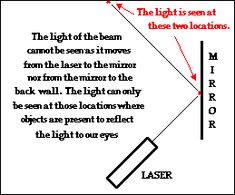 The Law of Reflection: The Physics Classroom uses words