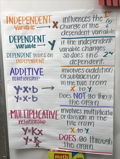 6th grade math anchor chart Independent, dependent, additive, multiplicative, variable, one step equations, equations