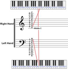 Identifying piano notes on sheet music and the piano keyboard! (1/5/2014) Education: Homeschool  (CTS)